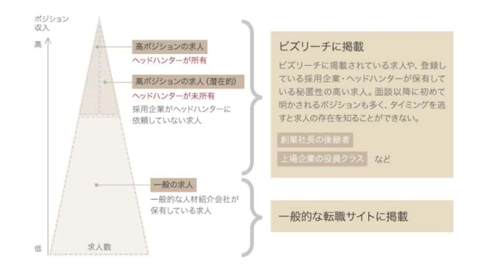 ビズリーチ_特徴