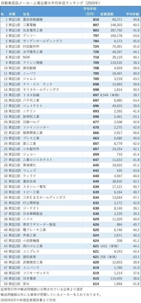 自動車部品メーカー年収ランキング_1_50位